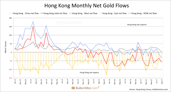 Hong Kong Monthly Gold Flow, Jan 2013 - Sep 2017