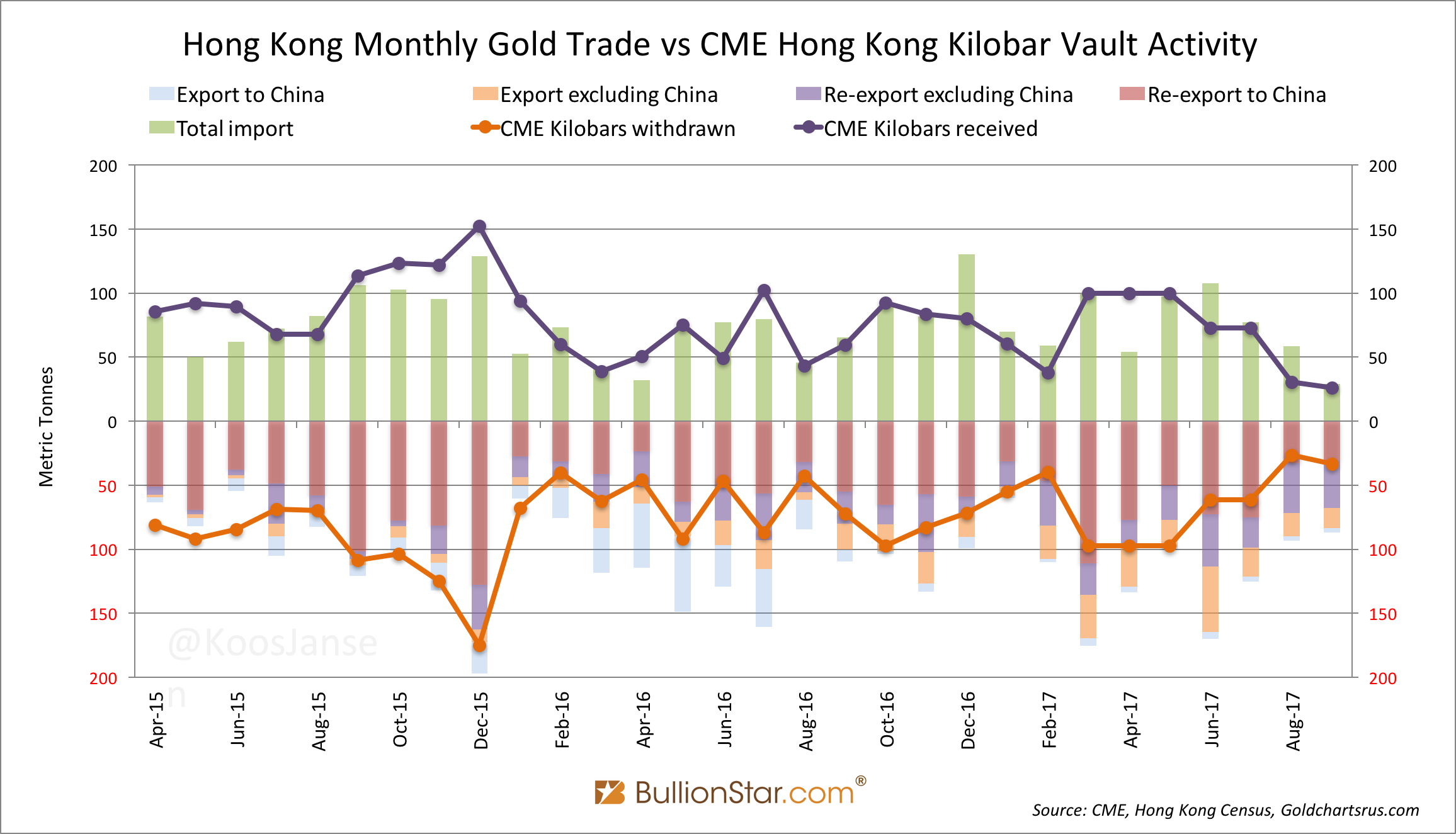 Hong Kong Monthly Gold Trade and Hong Kong Kilobar Vault Activity, Apr 2015 - Aug 2017