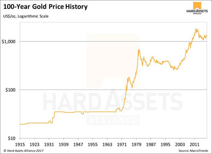 Gold Price History, since 1915