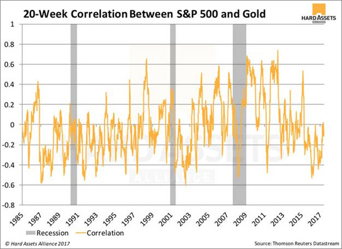 Correlation Between S&P 500 and Gold, 20-Week range per year