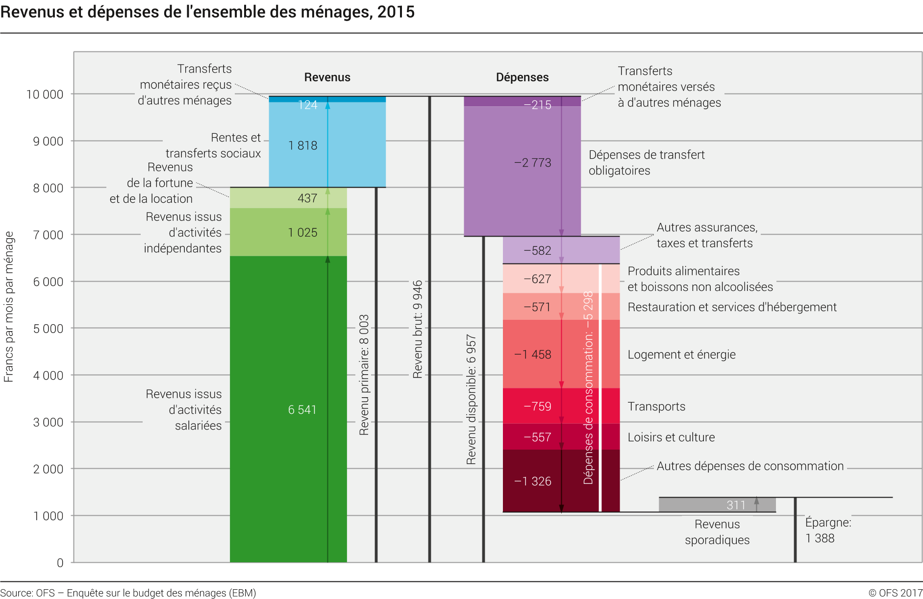 Income and Expenditure of All Households for 2015