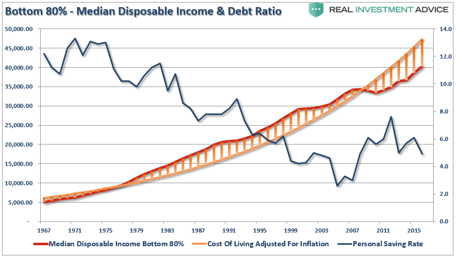 Median Disposable Income and Debt Ratio, 1967 - 2015