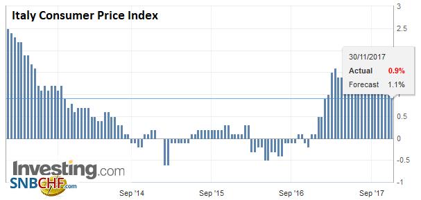 Italy Consumer Price Index (CPI) YoY, Nov 2017