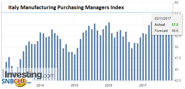 Italy Manufacturing Purchasing Managers Index (PMI), Oct 2017