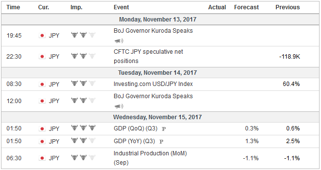 Economic Events: Japan, Week November 13