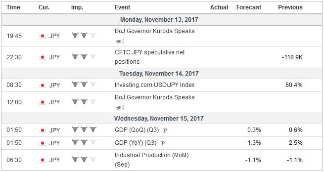 Economic Events: Japan, Week November 13