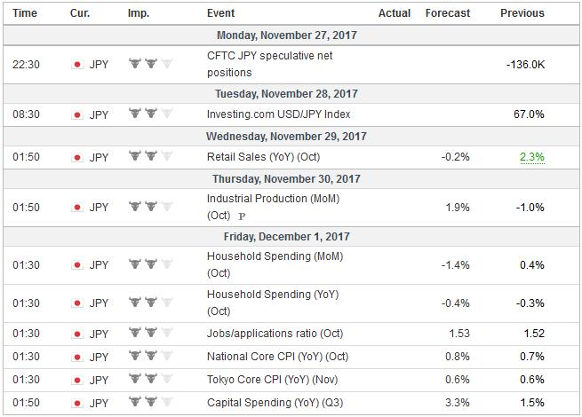 Economic Events: Japan, Week November 27