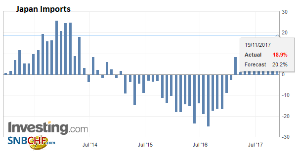 Japan Imports YoY, Oct 2017