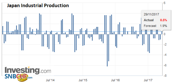 Japan Industrial Production, Oct 2017