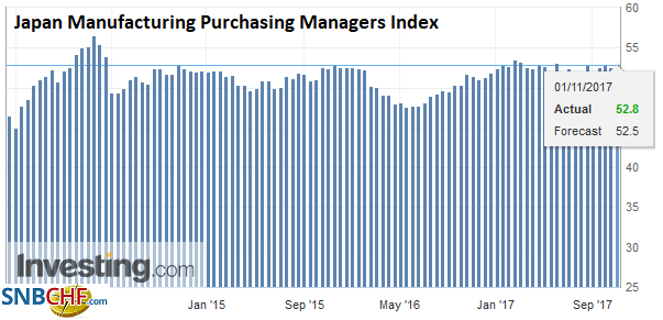 Japan Manufacturing Purchasing Managers Index (PMI), Oct 2017