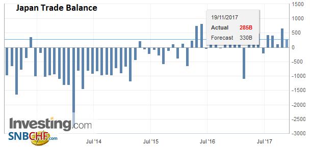 Japan Trade Balance, Oct 2017