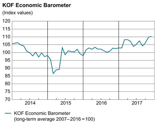 KOF Economic Barometer, November 2017