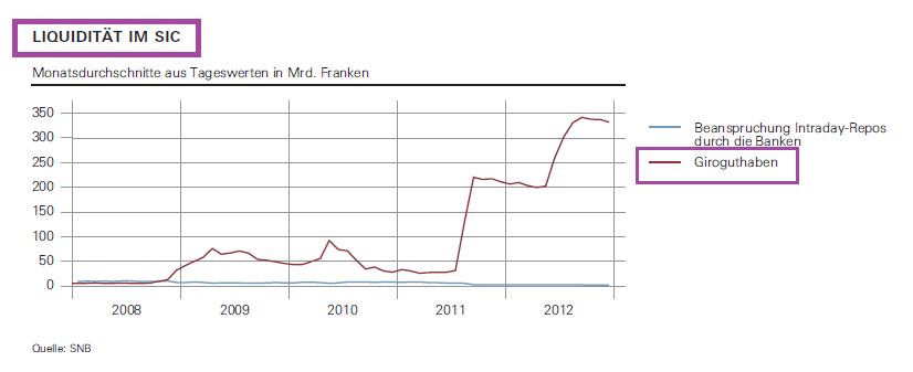 Liquiditat Im Sic 2008-2012