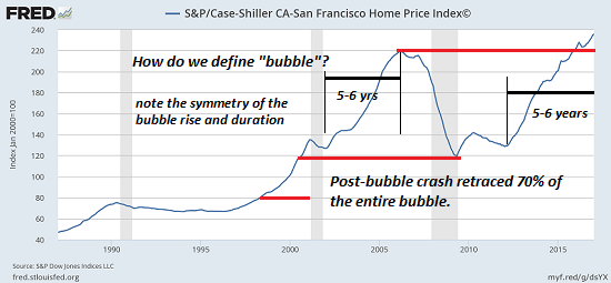 S&P/Case-Shiller CA-San Francisco Home Price Index, 1990 - 2017
