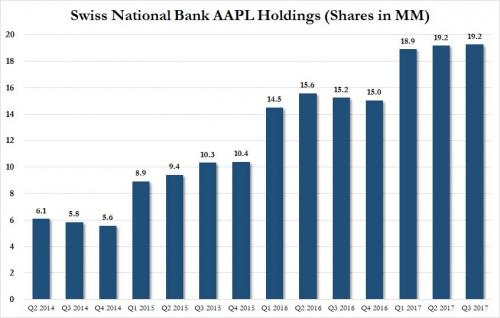Swiss National Bank AAPL Holdings, Q2 2014 - Q3 2017