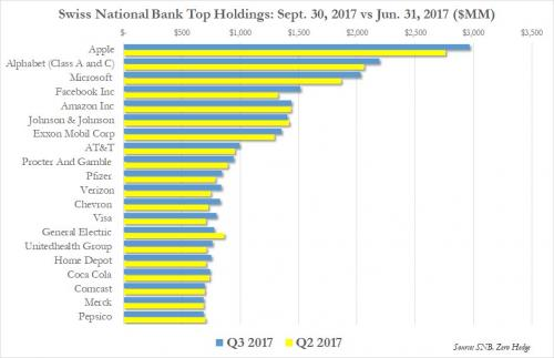 Swiss National Bank Top Holdings, Sep 2017 - Jun 2017