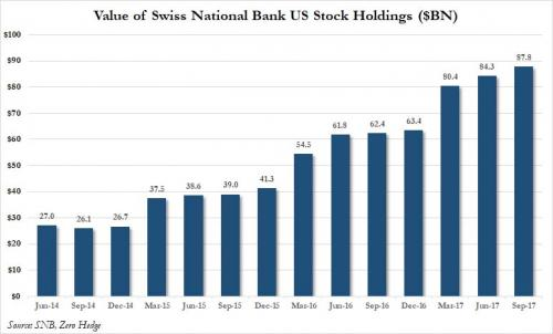 Value of Swiss National Bank US Stock Holdings, Jun 2014 - Sep 2017