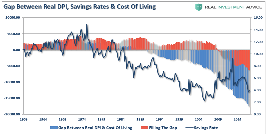 US Real DPI, Savings Rate and Cost of Living, 1959 - 2014