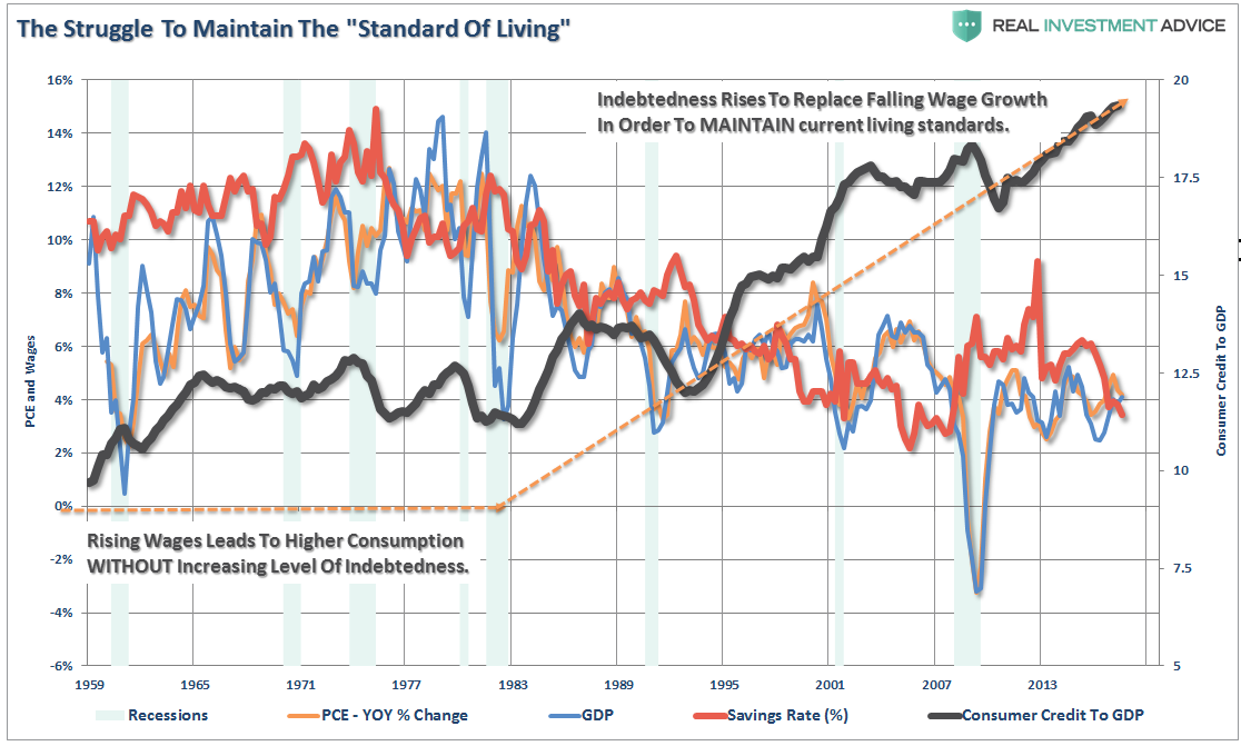 US PCE, Wages, Consumer Credit and GDP, 1959 - 2013
