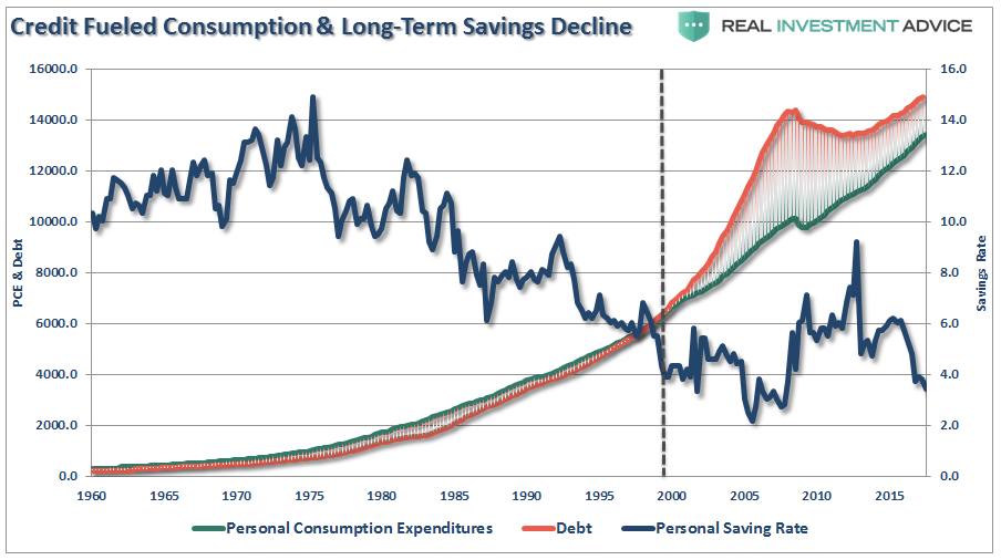 Credit Fueled Consumption and Long-Term Savings Decline, 1960 - 2015