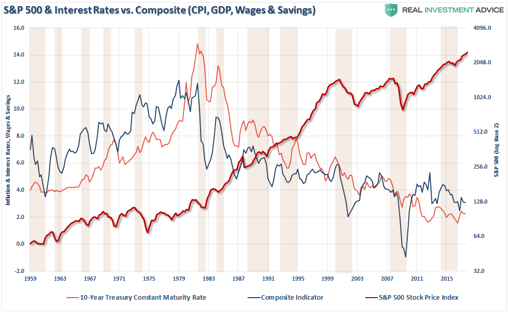 S&P 500 and Interest Rates vs Composite, 1959 - 2015