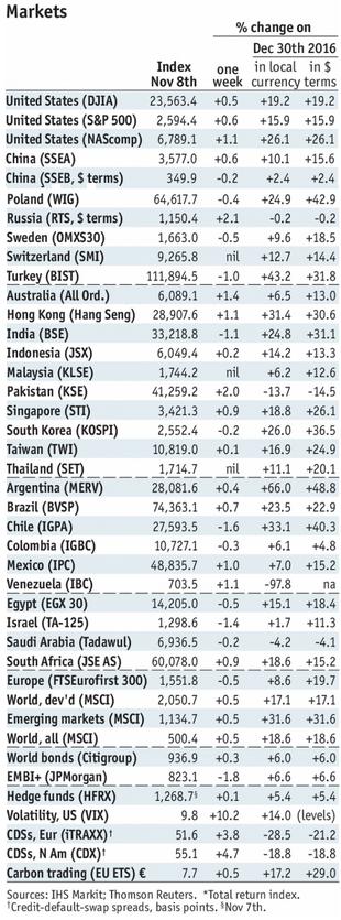 Stock Markets Emerging Markets, November 13