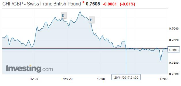 CHF/GBP - Swiss Franc British Pound, November 20