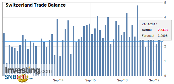 Switzerland Trade Balance, October 2017