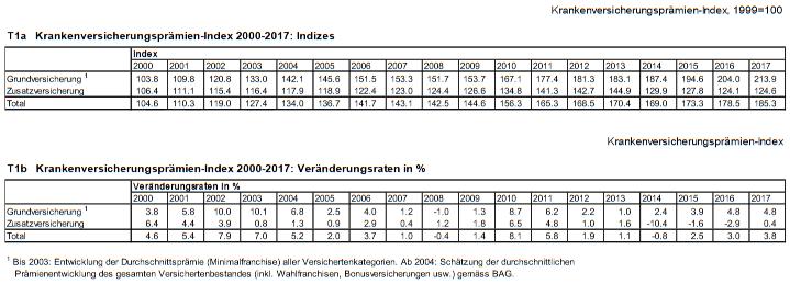 Schweiz Krankenversicherungsprämien 2000-2017