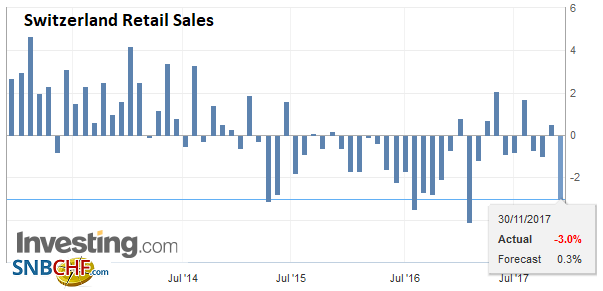 Switzerland Retail Sales YoY, October 2017