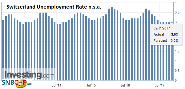 Switzerland Unemployment Rate n.s.a. October 2017