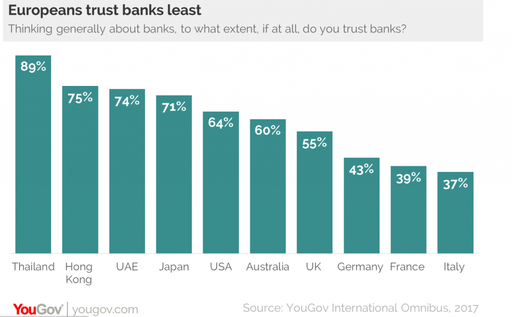 People Trust in Banks