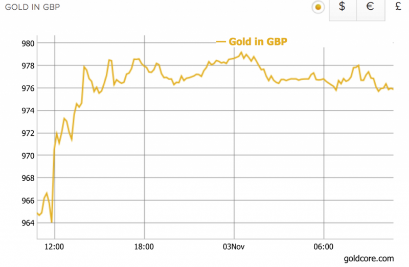 Gold Price in GBP