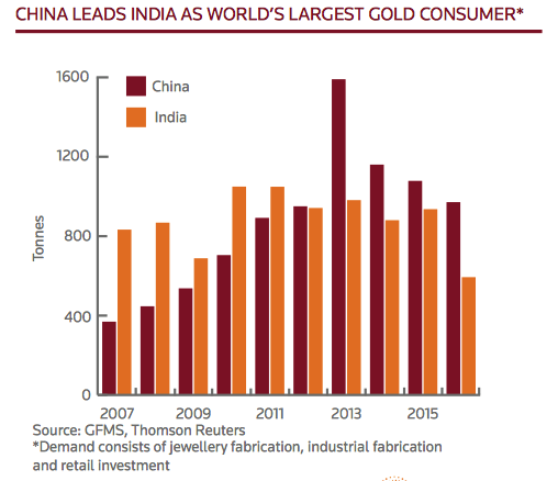 World's Largest Gold Consumer, 2007 - 2017