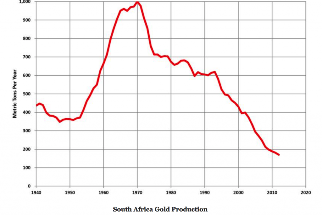 South Africa Gold Production, 1940 - 2017