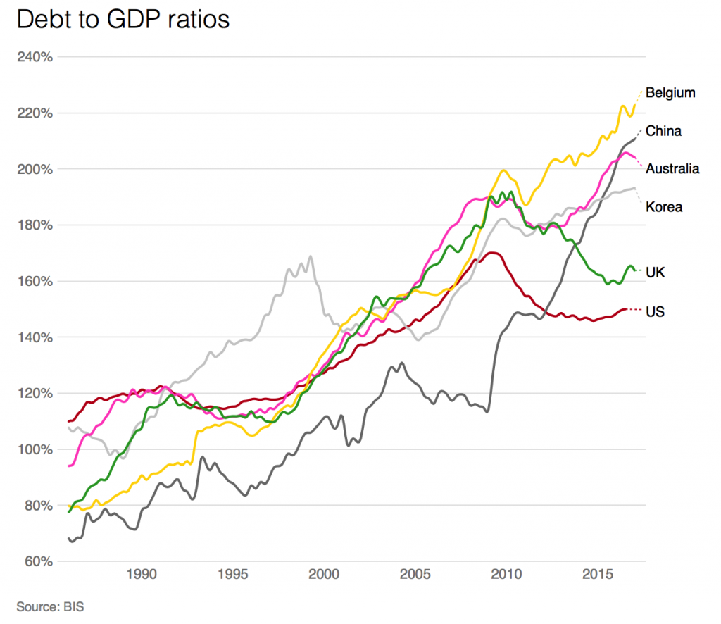 Debt to GDP Ratios, 1990 - 2015