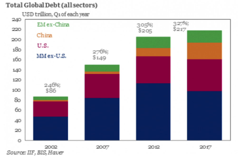 Total Global Debt, 2002 - 2017