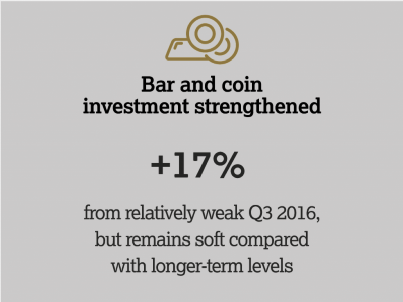 Bar and Coin Investment