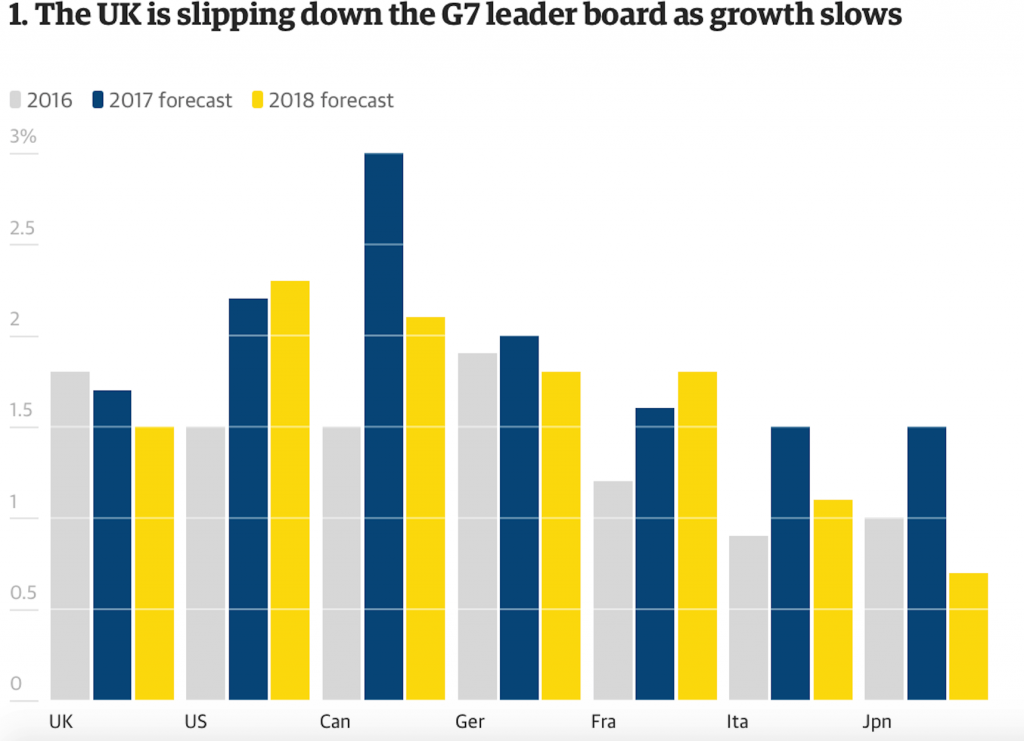 G7 Countries Growth, 2016 - 2018