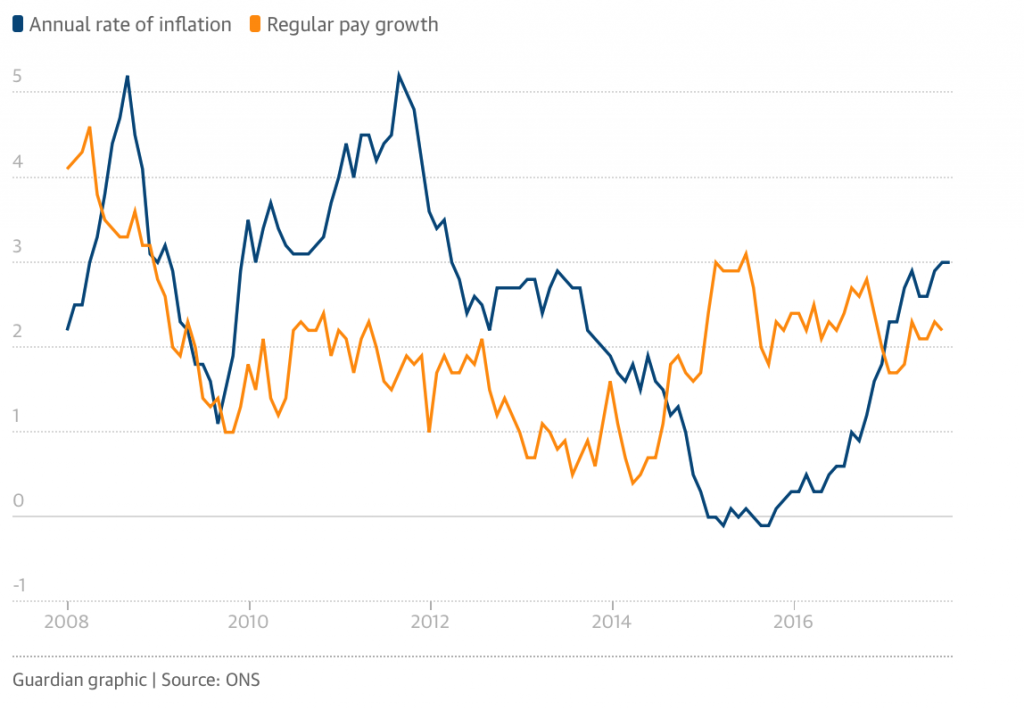 Annual Rate of Inflation and Regular Pay Growth, 2008 - 2017