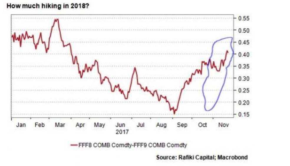Bloomberg Commodity Index, Jan - Nov 2017