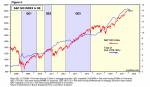 S&P 500 Index, 2008 - 2018