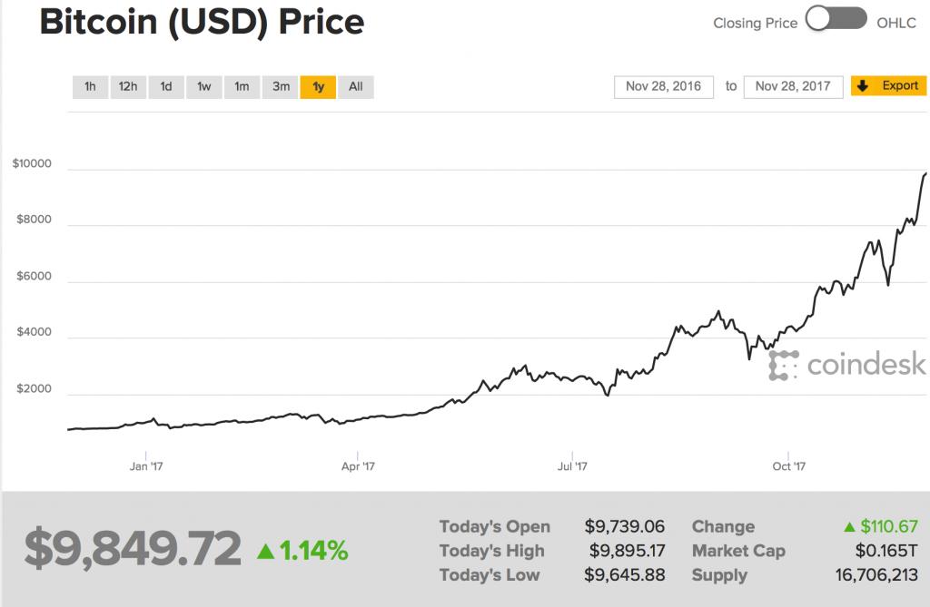 Bitcoin Price in USD, Jan - Nov 2017