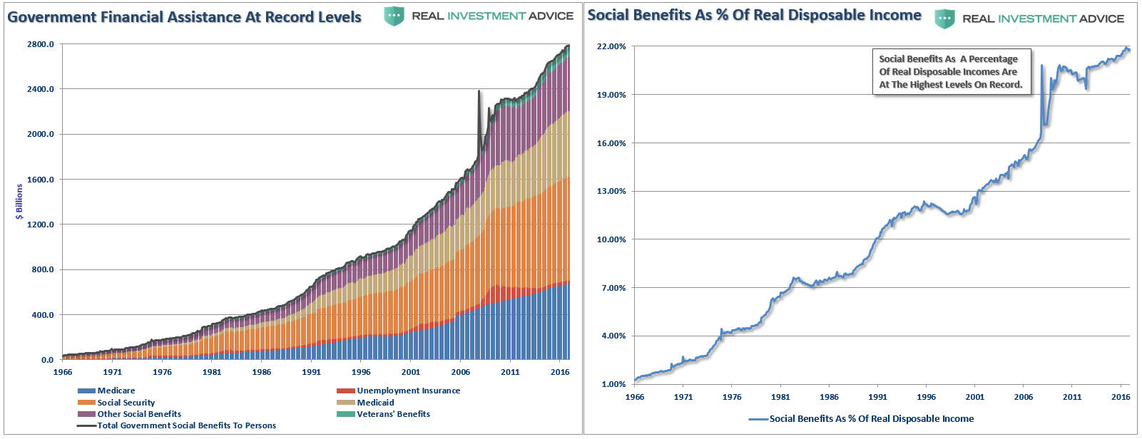 Government Financial Assistance and Social Benefits, 1966 - 2016