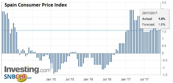 Spain Consumer Price Index (CPI) YoY, Nov 2017