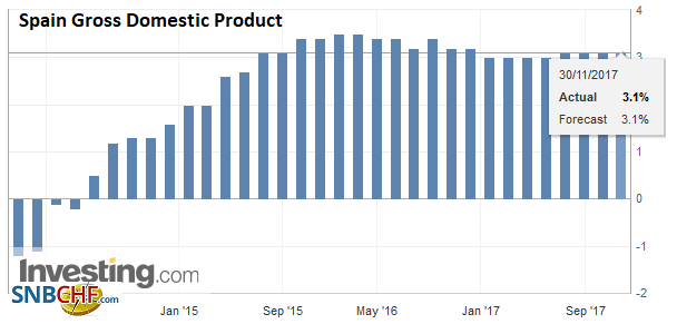 Spain Gross Domestic Product (GDP) YoY, Q3 2017