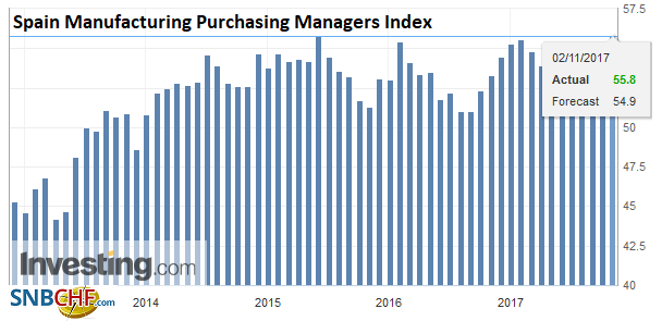 Spain Manufacturing Purchasing Managers Index (PMI), Oct 2017
