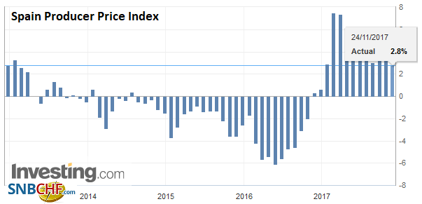 Spain Producer Price Index (PPI) YoY, Nov 2017