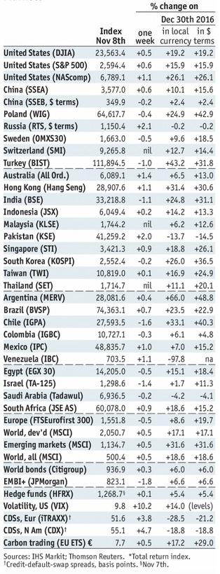 Stock Markets Emerging Markets, November 08