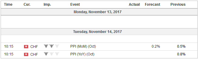 Economic Events: Switzerland, Week November 13